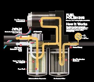 Fass  - Titanium Signature Series Diesel Fuel Lift Pump 100GPH Ford Powerstroke 6.4L 2008-2010 (TS F16 100G) - Image 2